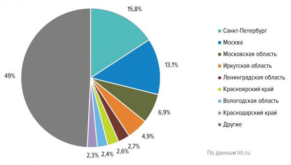 Распределение резюме в сфере «Лесная промышленность, деревообработка» по регионам России (в % от общего количества резюме, IV квартал 2019 г.)