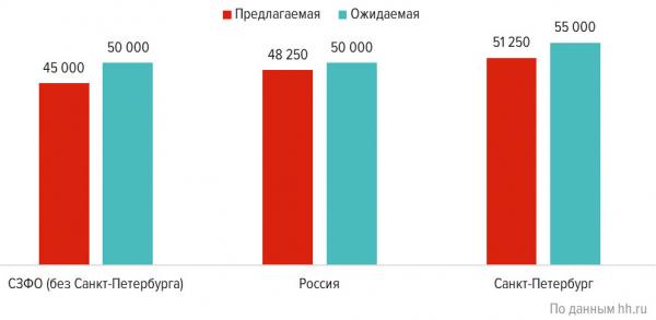 Средняя предлагаемая и ожидаемая заработная плата в сфере «Лесная промышленность, деревообработка» в 2019 г., тыс. руб.