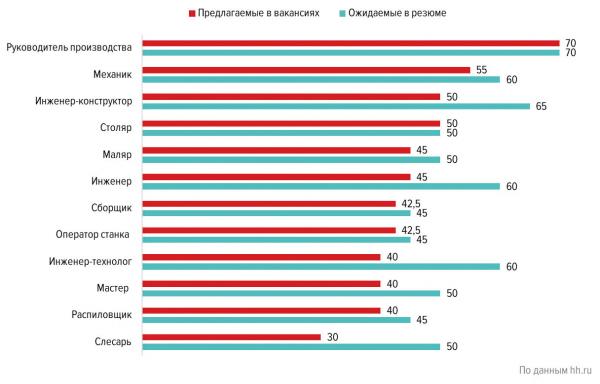 Средняя заработная плата в сфере «Лесная промышленность, деревообработка» в 2019 г., тыс. руб.