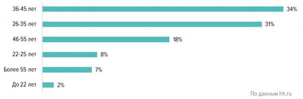 Возраст соискателей в сфере «Лесная промышленность, деревообработка» (Россия, январь 2020 г.)