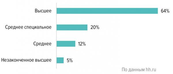 Уровень образования соискателей в сфере «Лесная промышленность, деревообработка» (Россия, январь 2020 г.)