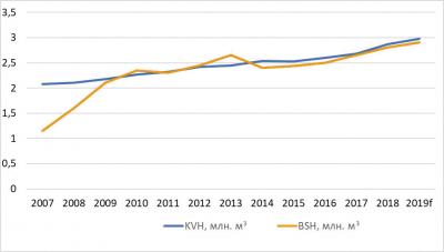 Рис. 2. Производство KVH и клееных балок (BSH) в Германии и Австрии