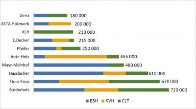 Рис. 6. Совокупные мощности по производству клееной строительной древесины десяти ведущих компаний Европы