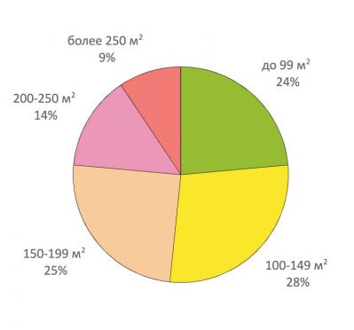 Рис. 1. Спрос на загородные дома разной площади