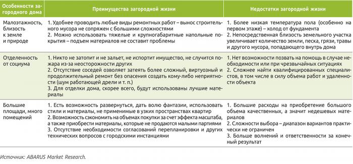 Таблица 1. Влияние эксплуатационных особенностей загородного жилья на выбор отделочных материалов