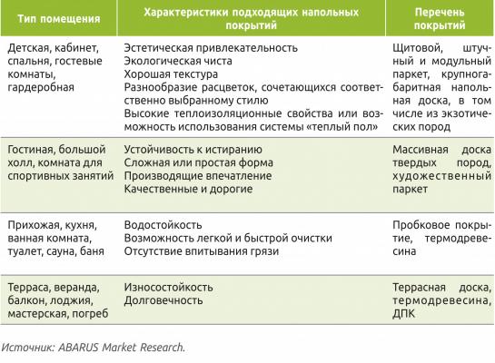 Таблица 2. Использование деревянных напольных покрытий в загородном доме