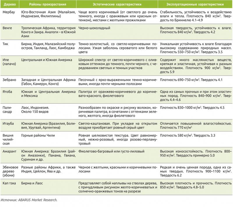 Таблица 3. Характеристики популярных и редких видов экзотической древесины