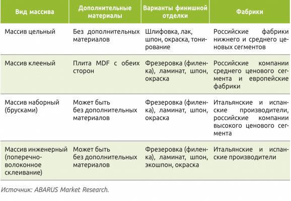 Таблица 4. Варианты применения массива при производстве межкомнатных дверей