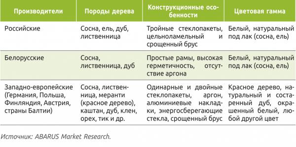 Таблица 5. Деревянные окна разных стран-производителей