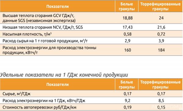 Сравнение производственных показателей
