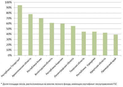 Рис. 2. Топ-100 субъектов РФ по доле площади FSC-сертифицированных лесов от площади лесов, переданных в аренду с целью заготовки древесины, %
