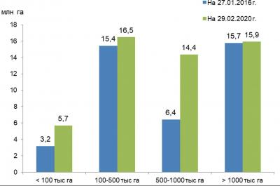 Рис. 3. Вклад в общую площадь FSC-сертифицированных лесов России участков разного размера, млн га
