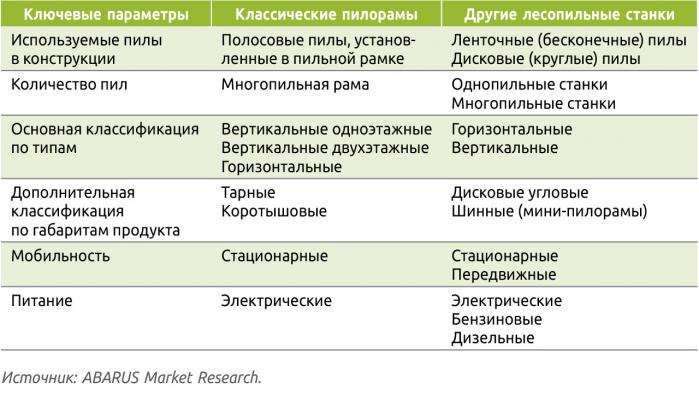 Таблица 1. Классические пилорамы в системе классификации базового лесопильного оборудования