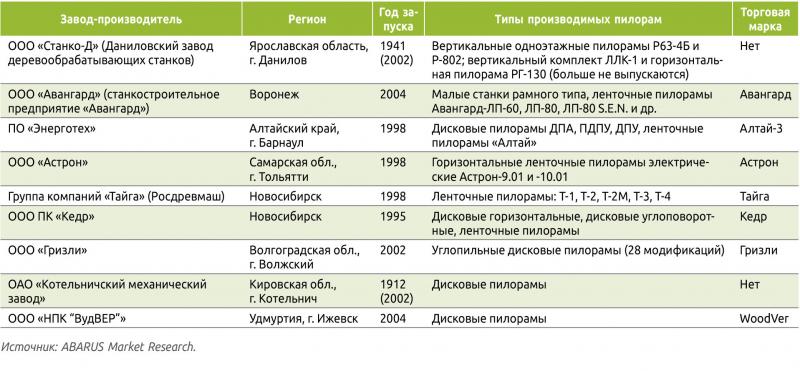 Таблица 2. Действующие отечественные производители пилорам, ленточных и дисковых пильных станков