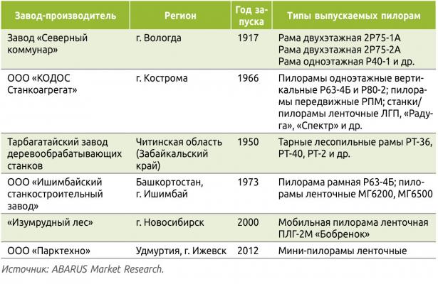 Таблица 3. Заводы, прекратившие выпуск пилорам или закрывшиеся