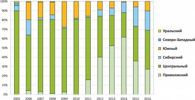 Рис. 3. Распределение производства пилорам в России по федеральным округам в 2005–2016 годах