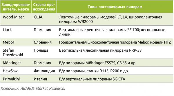 Таблица 4. Иностранные производители пилорам, представленные в России