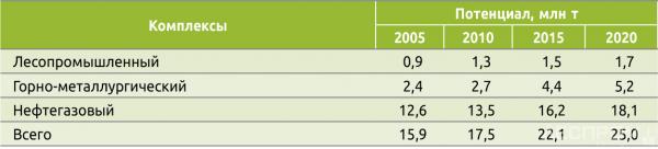Таблица 1. Грузообразующий потенциал развития транспортной системы «Енисей – СМП» в 2005–2020 годы