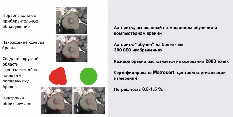 Алгоритм измерения торцов круглых лесоматериалов