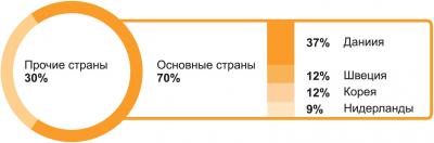 Рис. 3. Основные страны – импортеры пеллет из РФ