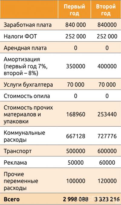 Затраты на ведение бизнеса