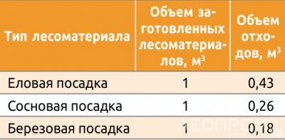 Таблица 1. Объем отходов при лесозаготовке