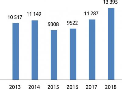 Экспорт продукции ЛПК России, динамика по годам, $ млн