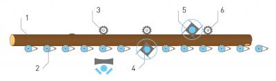 Рис. 3. Схема линии оцилиндровки: 1 – бревно; 2 – опорные ролики; 3 – подающие вальцы; 4 – нижняя ножевая головка; 5 – верхняя ножевая головка; 6 – вытягивающий валец