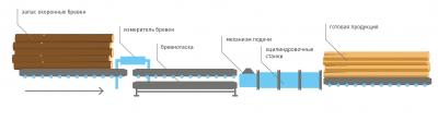 Рис. 4. Схема участка оцилиндровки лесоматери