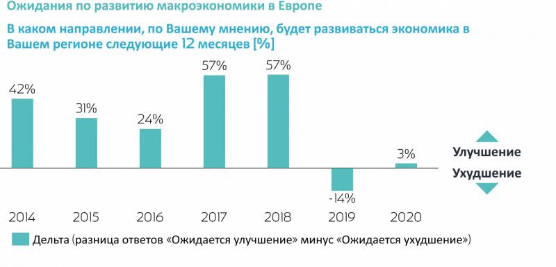 Рис. 2. Макроэкономические прогнозы