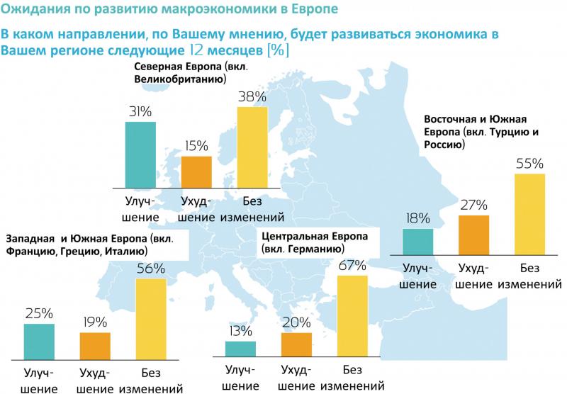 Рис. 3. Ожидания регионального экономического развития