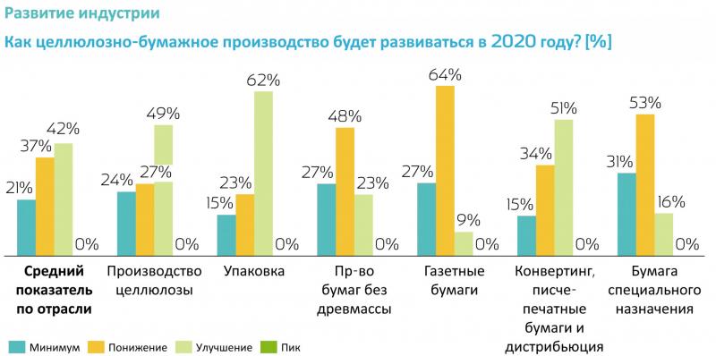 Рис. 4. Развитие отрасли в 2020 году по сегментам