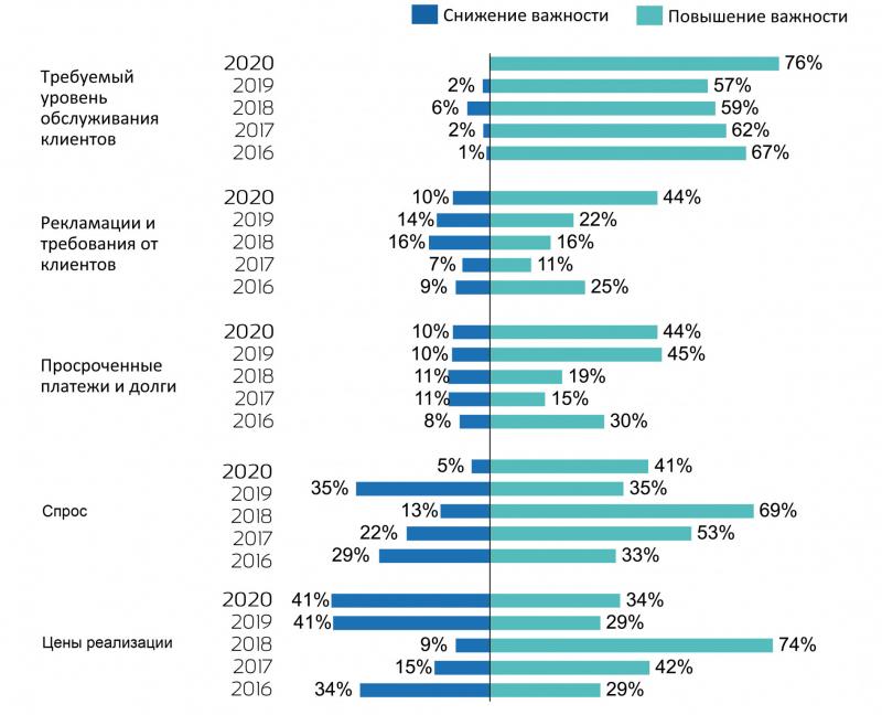Рис. 5. Сравнение по годам тенденций, связанных с продажами