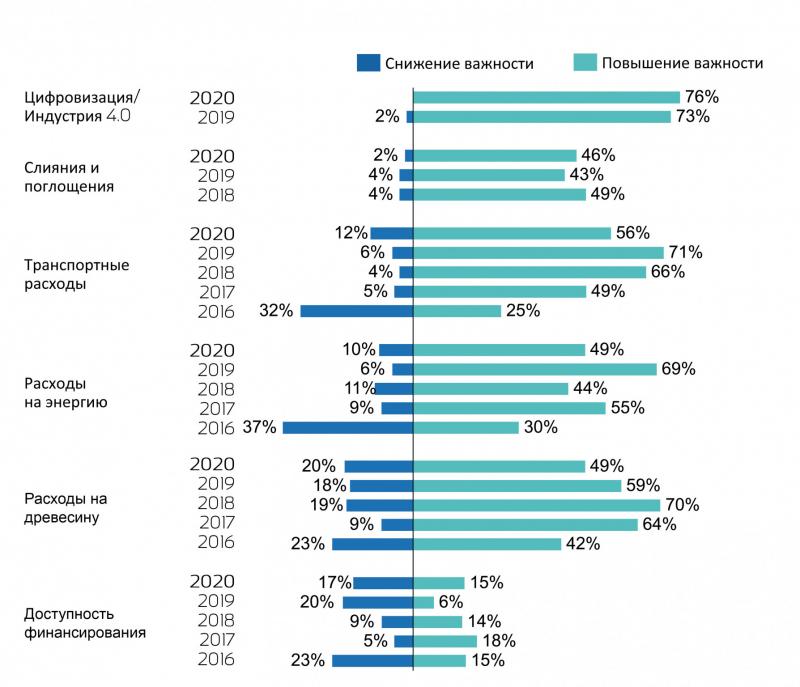 Рис. 6. Сравнение по годам тенденций на стороне предложения