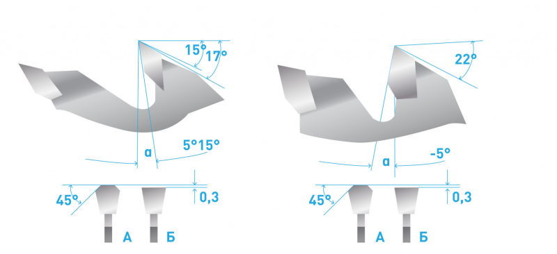 Рис. 2. Профиль зуба пилы типа D: а – при позитивном переднем угле (от 5 до 15°); б – негативном (от -5 до -1°