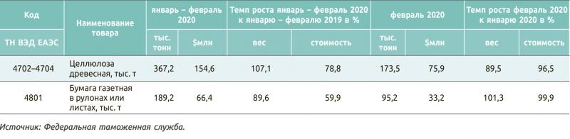 Экспорт России важнейших товаров за январь – февраль 2020 года