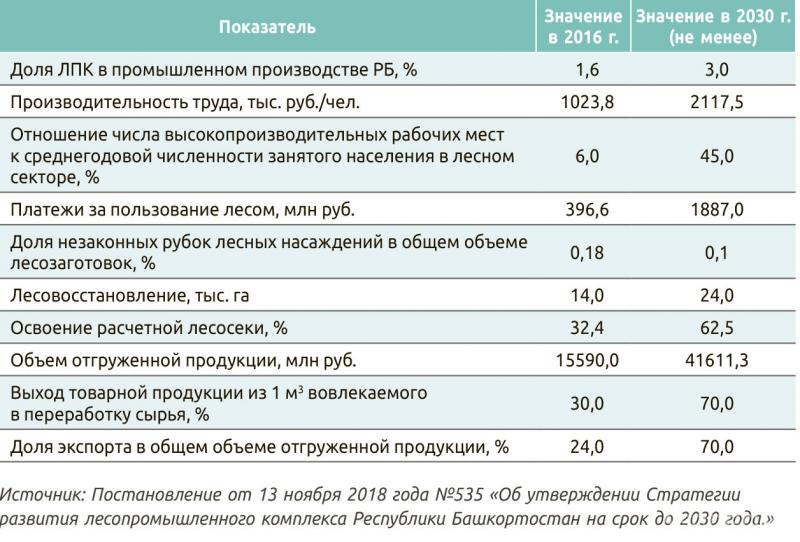 Целевые показатели Стратегии ЛПК Республики Башкортостан до 2030 года