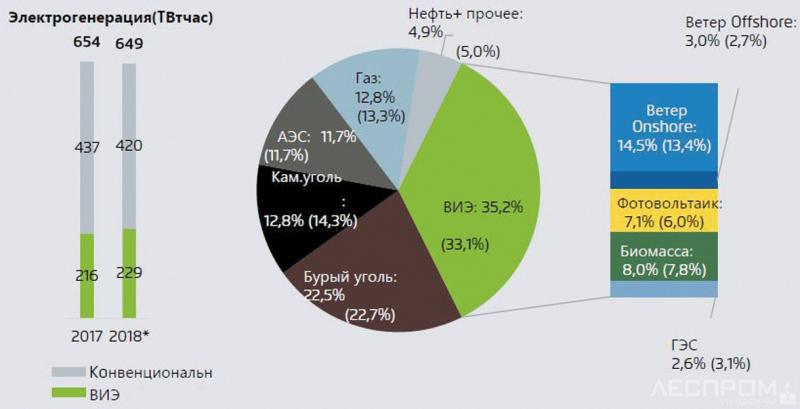 Рис. 4. Генерация электроэнергии в Германии из ВИЭ в сравнении с генерацией из ископаемых источников