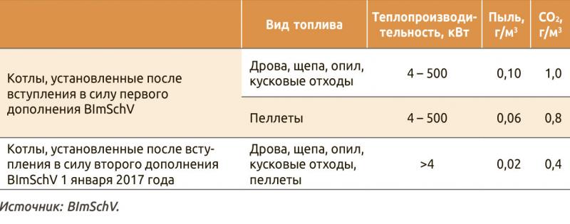 Таблица. 2. Предельно допустимые нормы выбросов СО2 и пыли при сжигании древесного топлива в твердотопливных котлах после дополнений BImSchV