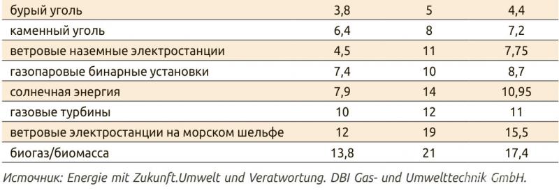 Таблица 3. Себестоимость (мин., средн. и макс.) генерации в Германии электроэнергии из различных источников, евроС/ч