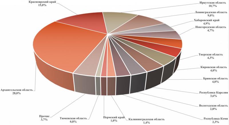 Ведущие регионы производства древесных топливных гранул (пеллет) в РФ в 2019 году, %