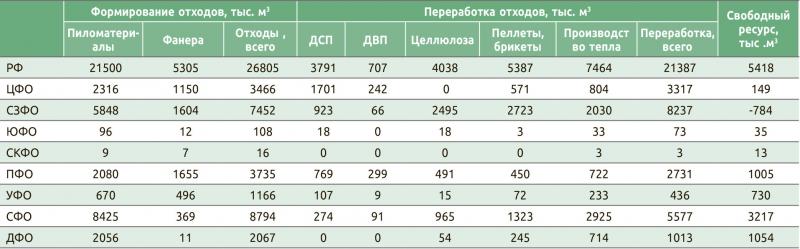 Потенциал развития биотоплива в России