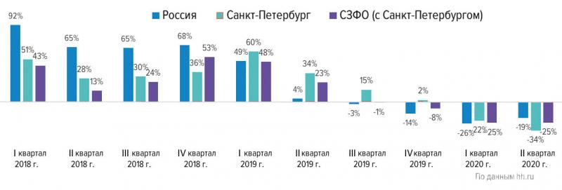 Динамика вакансий в сфере «Лесная промышленность, деревообработка» (прирост в % к аналогичному кварталу прошлого года)