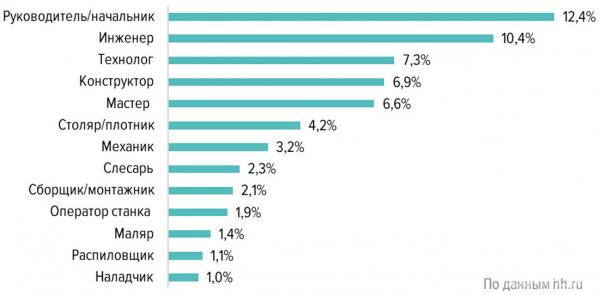 Самые восстребованные специалисты в сфере «Лесная промышленность и дерево-обработка» в России (II квартал 2020 г., % всех вакансий)