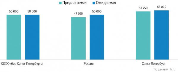 Средняя предлагаемая и ожидаемая заработная плата в сфере «Лесная промышленность, деревообработка», руб.