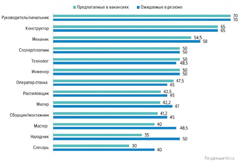 Средняя заработная плата в сфере «Лесная промышленность, деревообработка», тыс. руб