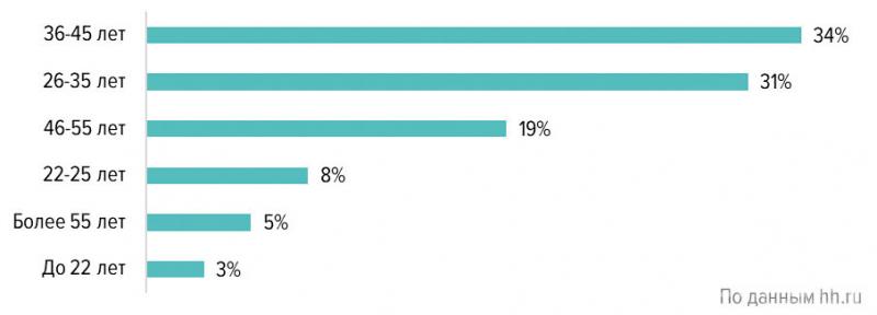 Возраст соискателей в сфере «Лесная промышленность, деревообработка» (Россия, II квартал 2020 г.)