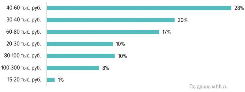 Средняя ожидаемая заработная плата в резюме соискателей в сфере «Лесная промышленность, деревообработка»»