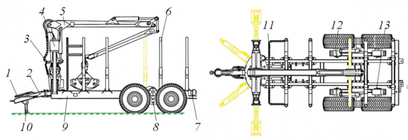 Рис. 5. Полуприцеп многофункциональный ПМ-10: 1 – гидросистема дышла; 2 – гидроуправляемое дышло; 3 – гидросистема манипулятора; 4 – аутригеры гидроманипулятора; 5 – манипулятор с грейферным захватом; 6 – коники; 7 – электрооборудование полуприцепа; 8 – фрикционный ролик; 9 – рама; 10 – опора; 11 – ограждение; 12 – балансир; 13 – пневмосистема