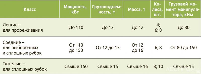 Классификация форвардеров